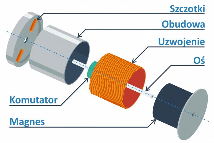 Przykład silnika coreless