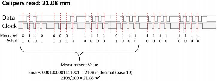 Sposób odczytu wartości binarnej użyty przez autora