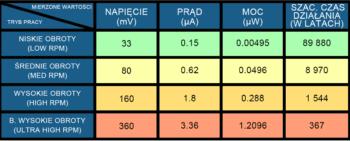 Tabela porównująca tryby pracy silnika