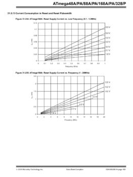 Fragment dokumentacji mikrokontrolera ATmega328P