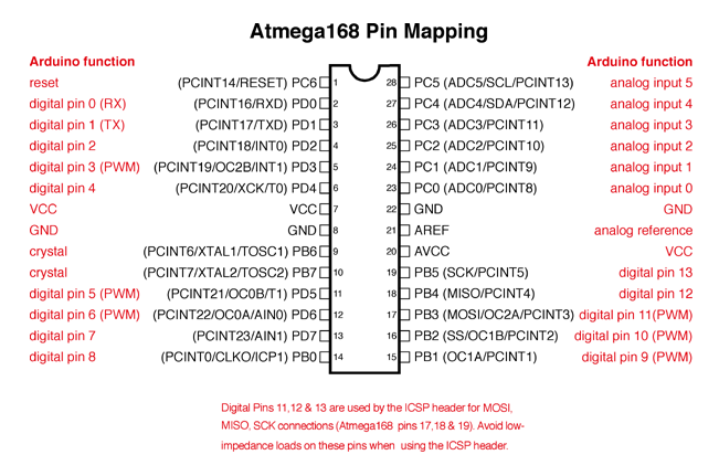 Arduino UNO - pin mapping