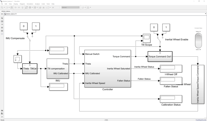 Gotowy model przystosowany do implementacji na Arduino