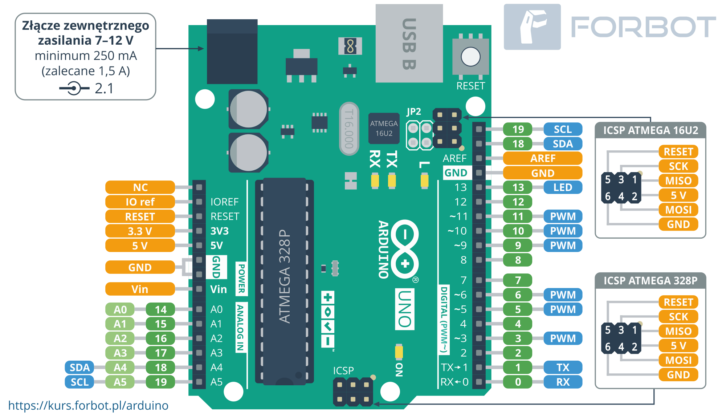 Pinout Arduino UNO - opis wyprowadzeń
