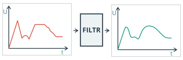 Czym jest filtr w elektronice?