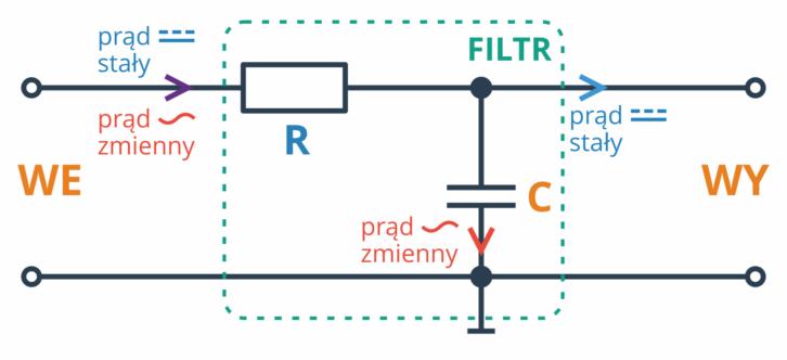 Filtr RC - przykładowa ilustracja działania