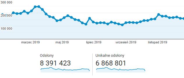 网站统计数据