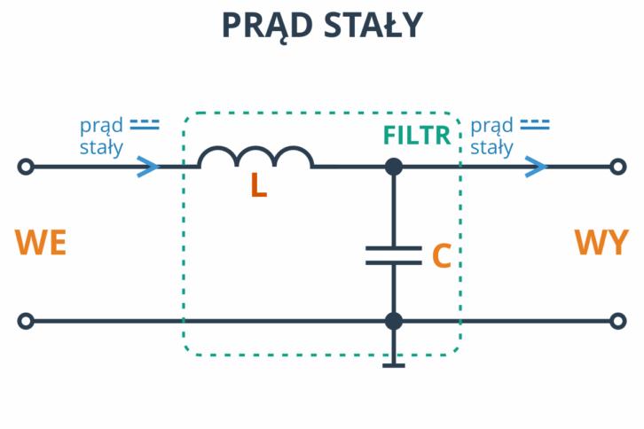 Filtr LC praktycznie nie stanowi przeszkody dla prądu stałego