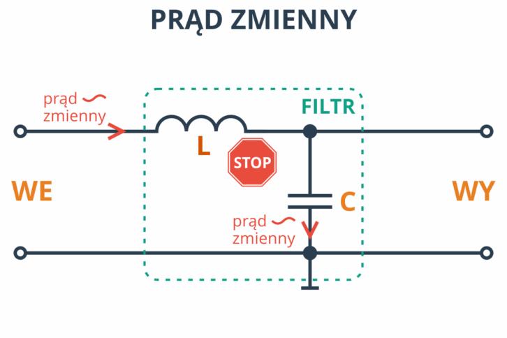Filtr LC dobrze blokuje prąd zmienny