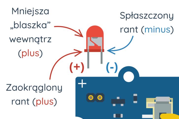 Poprawny sposób na umieszczenie diody w module