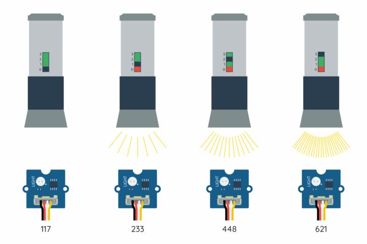 Czujnik światła podłączony do wejścia analogowego może informować nas o dokładnych pomiarach. Przykład różnych wartości w zależności od oświetlenia modułu latarką