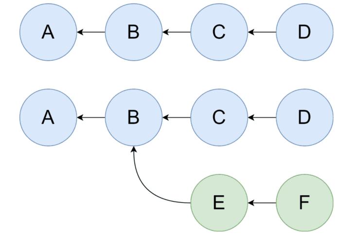 Przykładowe drzewa commitów: górne liniowe, dolne z rozgałęzieniem