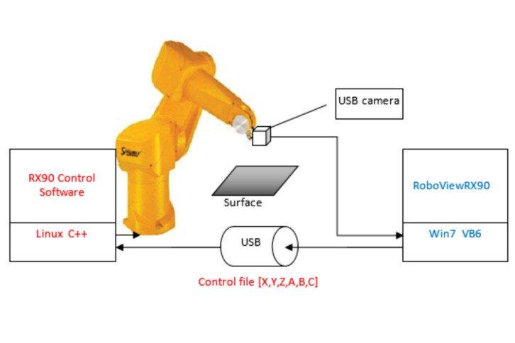 Schemat idei opracowanej w projekcie TERRINet - system do przygotowania kontroli robota RX-90 w trybie offline, na podstawie analizy obrazu obrabianej powierzchni w programie RoboViewRX-90