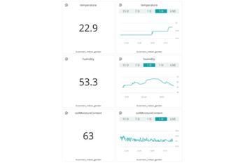 Parametry odczytane z Arduino IoT Cloud