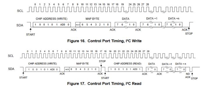 Diagram komunikacji z układem CS43L22