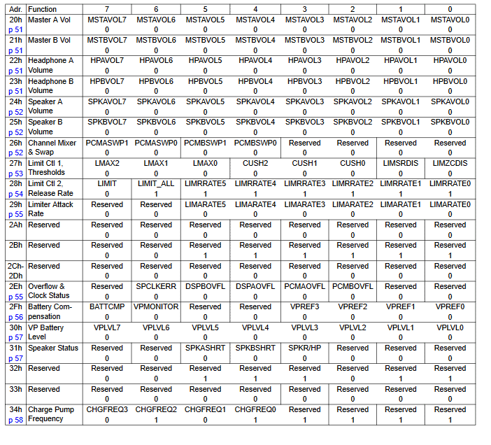 Dokumentacja układu CS43L22 – lista rejestrów