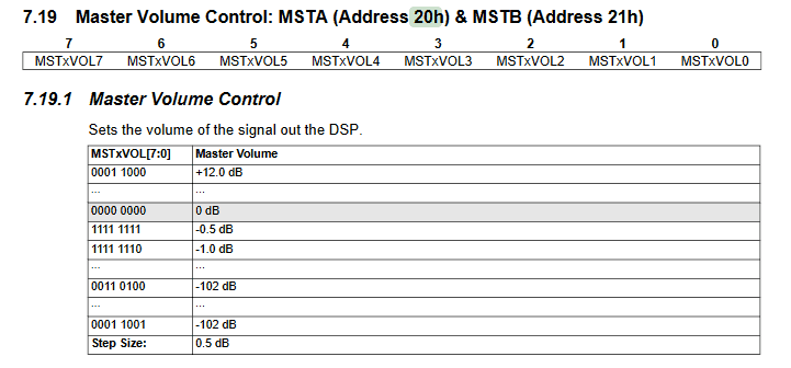 Rejestry 0x20 i 0x21 – Master Volume Control