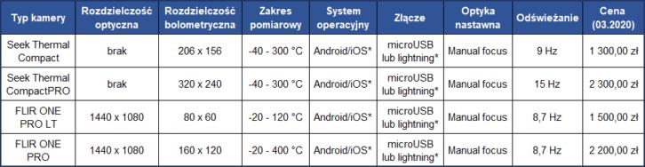 Porównanie kamer termowizyjnych (*kompatybilność zależna od wersji)