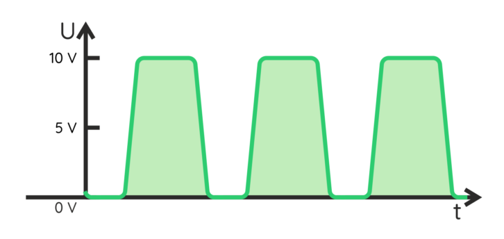 Wygląd sygnału prostokątnego, który lepiej odzwierciedla rzeczywisty sygnał