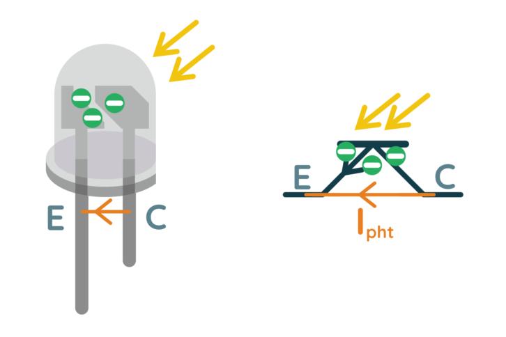 Symboliczny opis działania fototranzystora