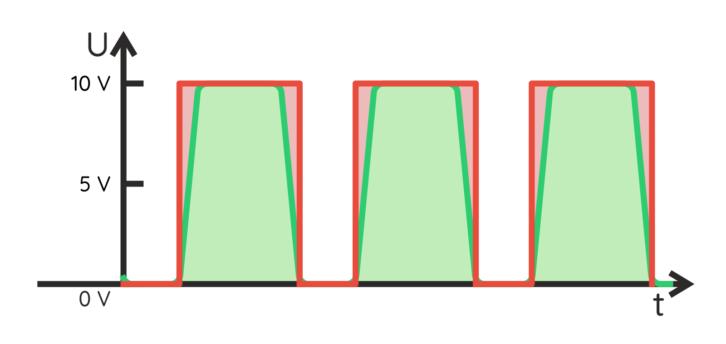 Przejaskrawione straty wynikające z przełączania (zaznaczone na czerwono)