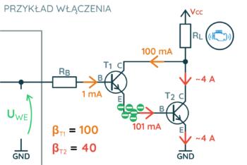 Przepływ prądu przez bazę aktywuje oba tranzystory