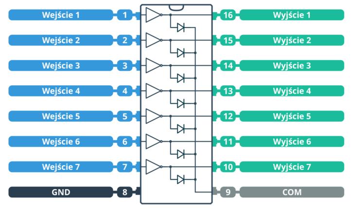 Popularny układ ULN2003
