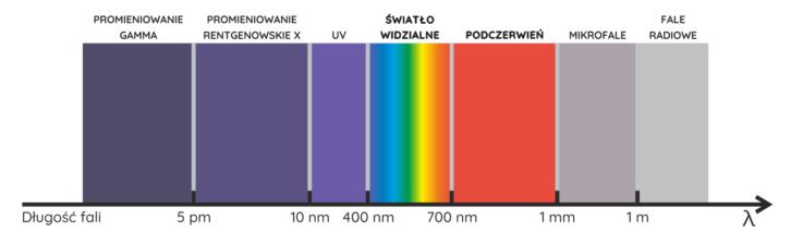 Widmo elektromagnetyczne – podział ze względu na długość fali