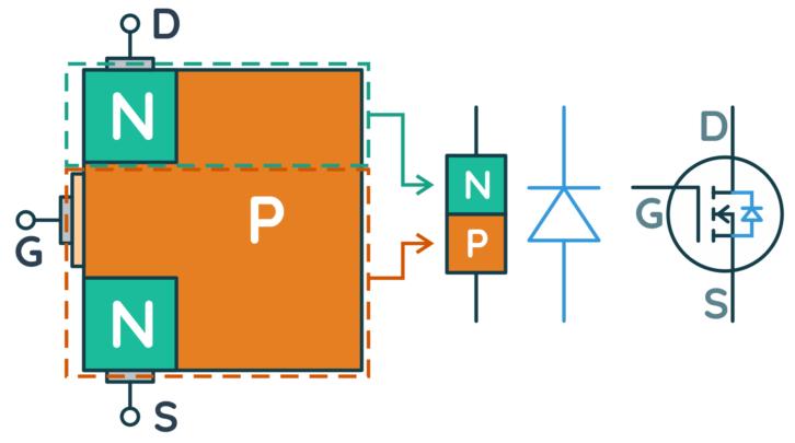 Wewnętrzna dioda prostownicza w tranzystorze i symbol tranzystora MOSFET