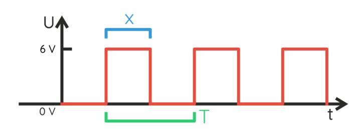 Sygnał prostokątny – jest napięcie, nie ma, jest, nie ma itd.