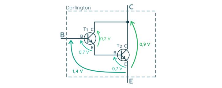 Rozkład napięć w nasyconym tranzystorze Darlingtona