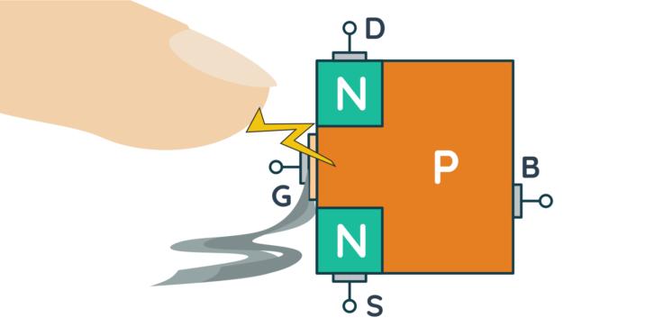 Ładunek elektrostatyczny może łatwo uszkodzić tranzystor typu MOSFET