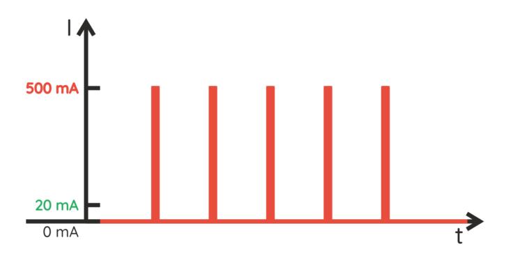 Przykład sterowania diodą IR