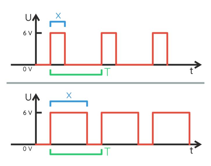 Mniejsze wypełnienie – dioda świeci przez krótszą część cyklu,większe wypełnienie – dioda świeci przez większą część cyklu