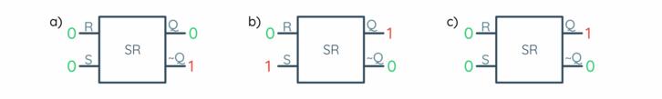 Działanie przerzutnika RS: a) stan początkowy (stan 0 na wyjściu), b) stan 1 na wejściu SET (stan 1 na wyjściu), c) odcięcie sygnału 1 na wejściu SET (stan podtrzymany)