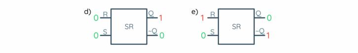 Działanie przerzutnika RS: d) stan początkowy (stan 1 na wyjściu), e) stan 1 na wejściu RESET (stan 0 na wyjściu, po zaniku sygnału stan zostanie podtrzymany)