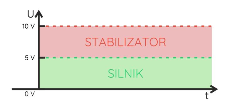 Rozkład napięć przy zasilaniu silnika przez stabilizator