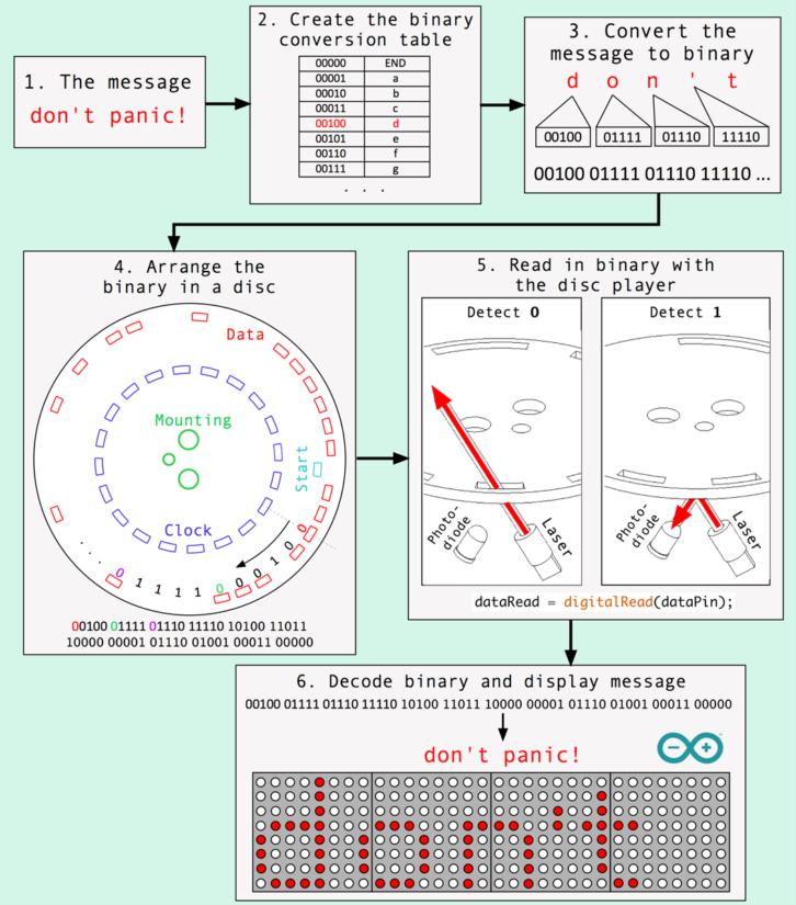 Schemat odczytywania danych z płyty