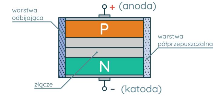 Budowa diody laserowej