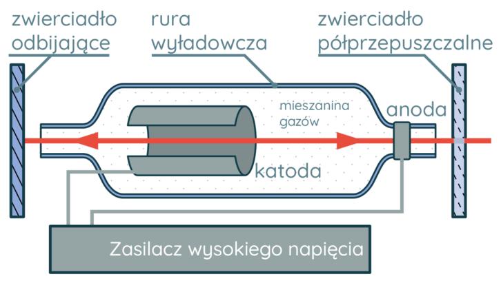 Budowa lasera gazowego