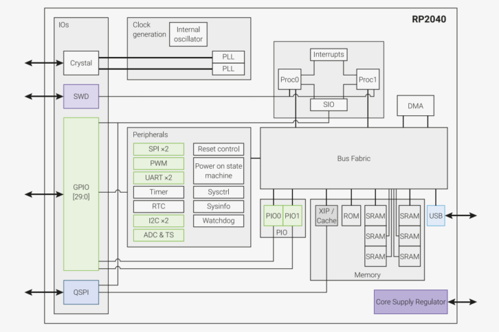 Schemat blokowy mikrokontrolera Raspberry Pi RP2040