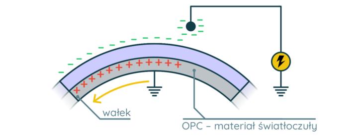 Elektryzowanie bębna światłoczułego w drukarce laserowej