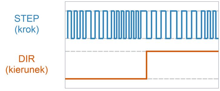Popularny interfejs STEP/DIR stosowany w gotowych sterownikach silników krokowych