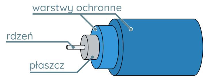 Przykładowa budowa przewodu światłowodowego