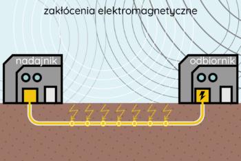 Przewodowe łącze elektryczne