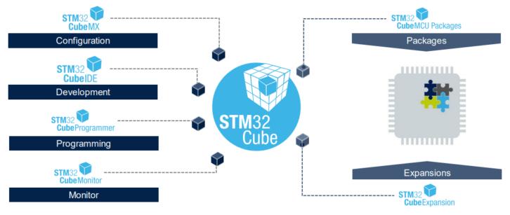 Programistyczne składniki ekosystemu STM32