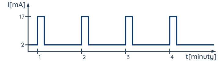 Nawet obniżanie częstotliwości taktowania układu co minutę (lub sekundę) może dać zauważalne efekty