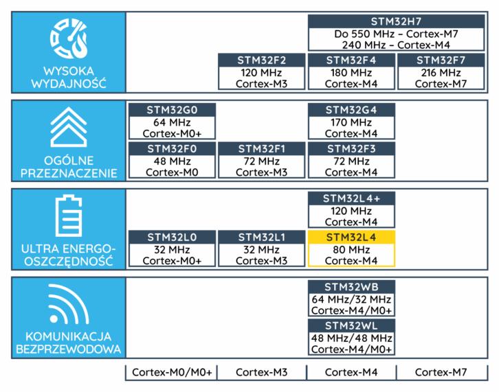 Wybrane mikrokontrolery STM32 z różnymi rdzeniami Cortex-M