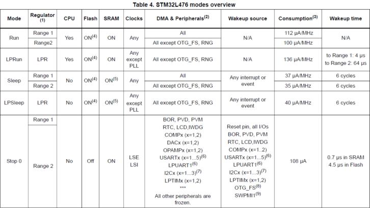 Przykładowe tryby pracy, które pozwalają obniżyć pobór prądu (z dokumentacji mikrokontrolera)