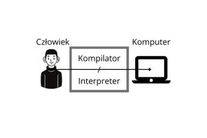 Podstawy C# i pierwsza aplikacja