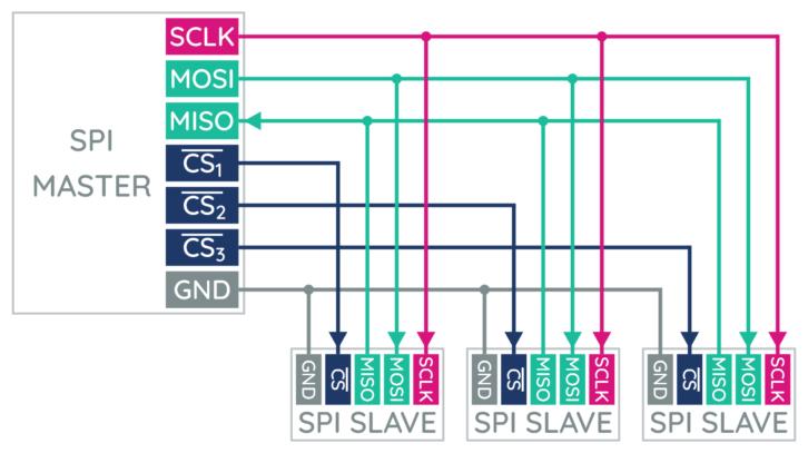 Przykład komunikacji między układem nadrzędnym i trzema układami podrzędnymi
